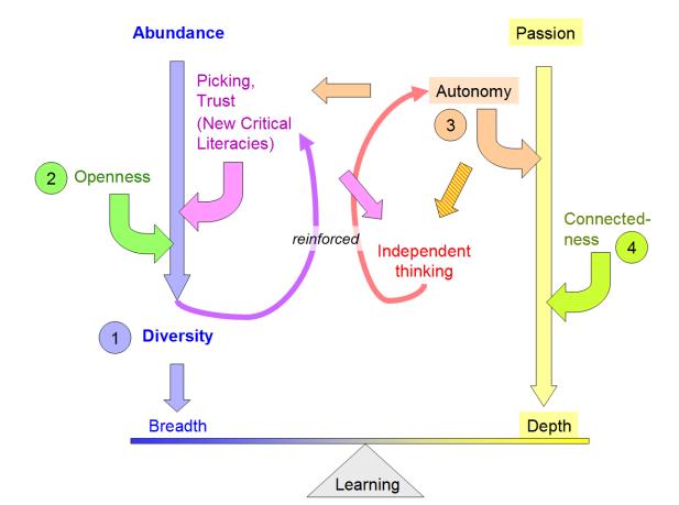 Relationships of Abundance and Diversity