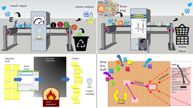 Four sample graphics showing models that are detailed in the linked texts. Two featuring an assembly line, two featuring post-it notes.