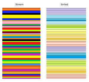 Two colums of color stripes: On the right colirs are sorted by rainbow order, on the left (stream) they are chaotic and screaming.