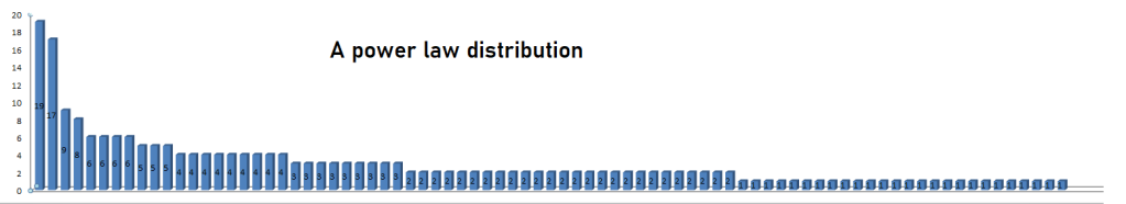 A power law distribution